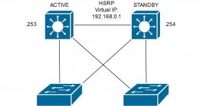 HSRP attack
