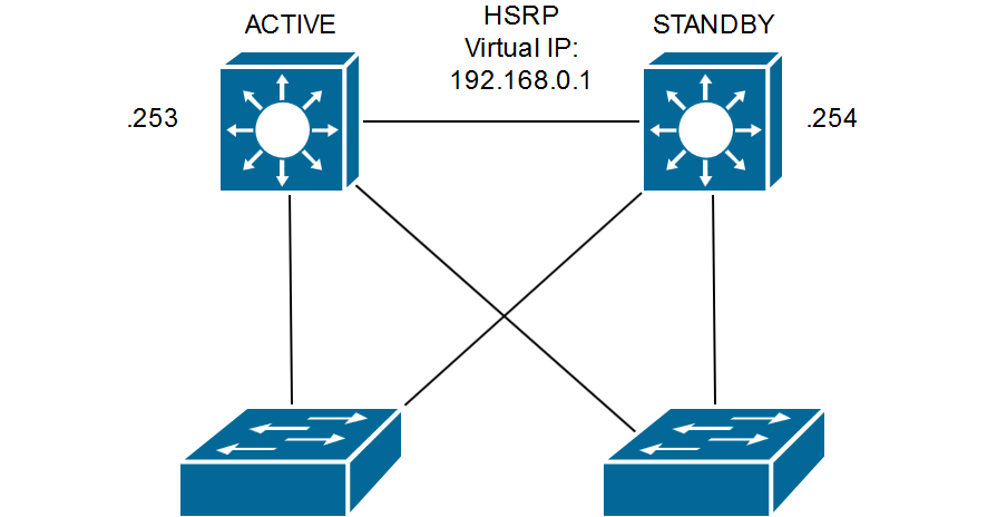 HSRP attack topology