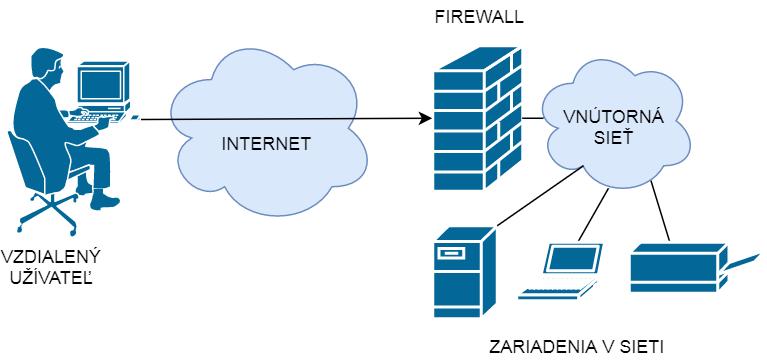 Vzdialený prístup do siete
