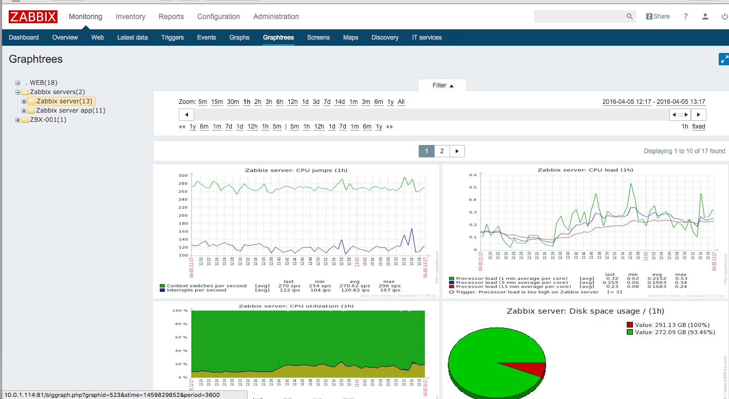 monitoring siete zabbix