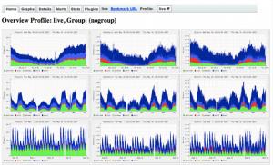 monitoring siete netflow