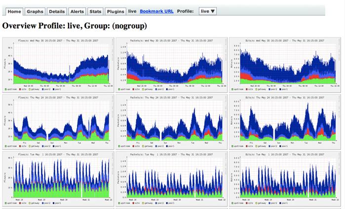 analýza prevádzky v sieti netflow