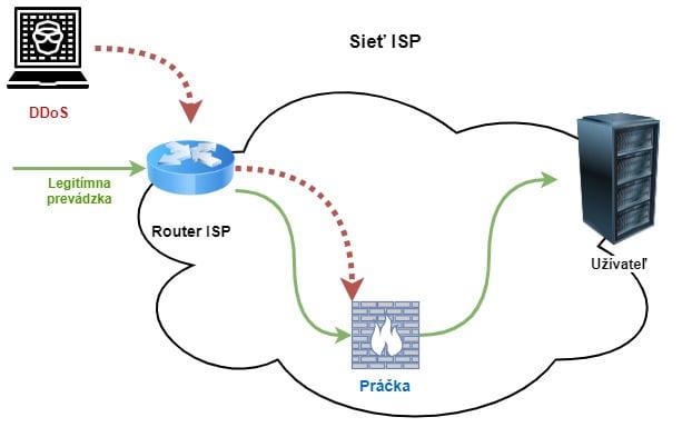 DDoS útokmi pracka