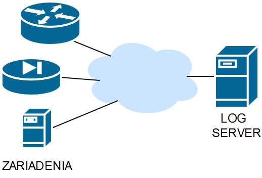 log server topologia
